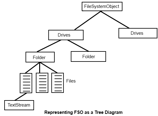 FileSystemObject Diagram